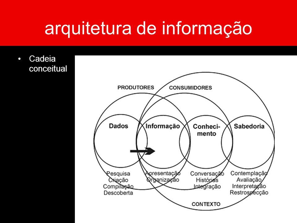 arquitetura de informação Cadeia conceitual