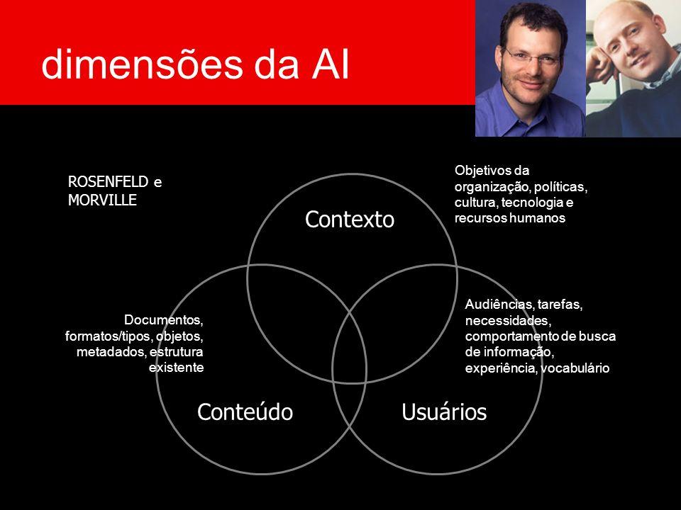 dimensões da AI Contexto UsuáriosConteúdo ROSENFELD e MORVILLE Objetivos da organização, políticas, cultura, tecnologia e recursos humanos Audiências,