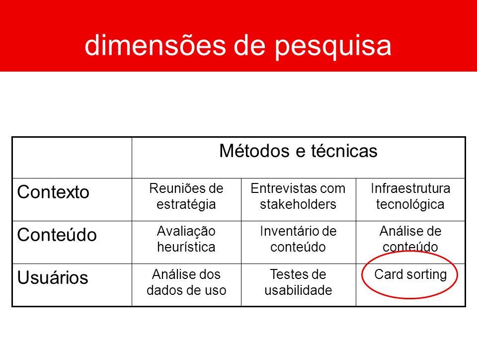 Card sortingTestes de usabilidade Análise dos dados de uso Usuários Análise de conteúdo Inventário de conteúdo Avaliação heurística Conteúdo Infraestr