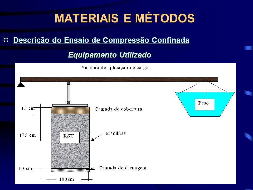 MATERIAIS E MÉTODOS Equipamento Utilizado Descrição do Ensaio de Compressão Confinada