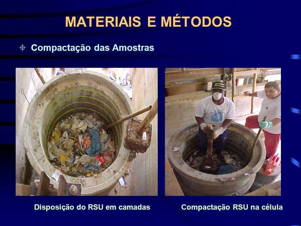 MATERIAIS E MÉTODOS Compactação das Amostras Disposição do RSU em camadasCompactação RSU na célula