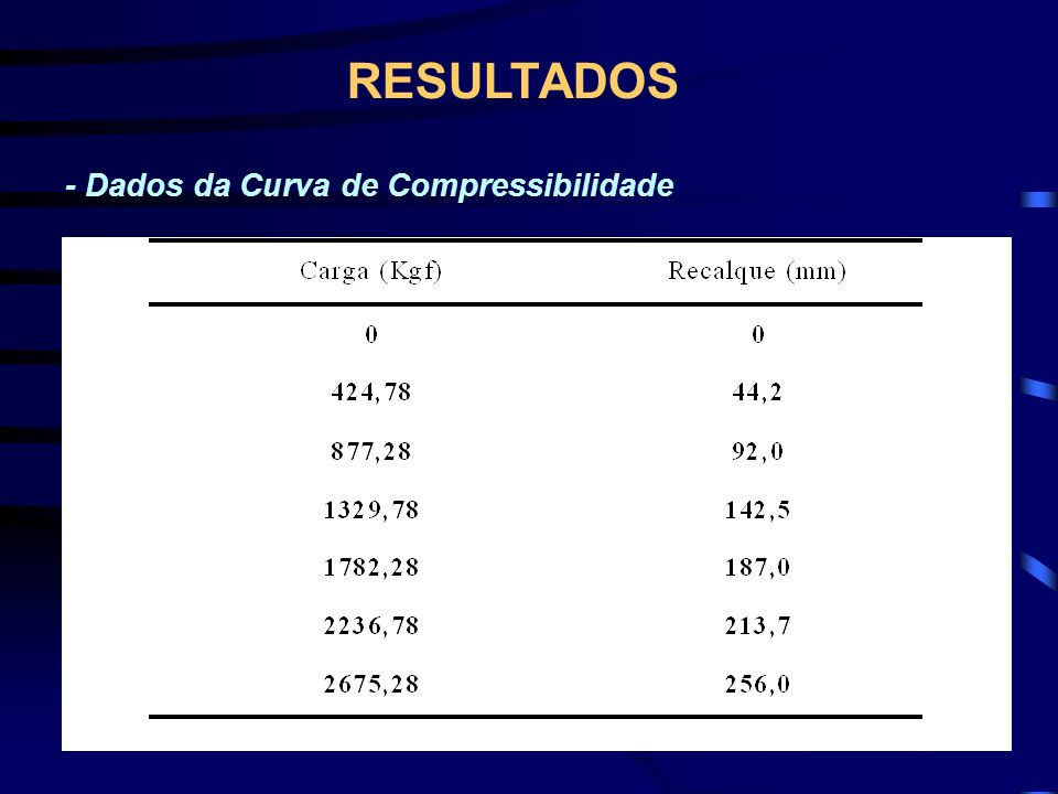 - Dados da Curva de Compressibilidade