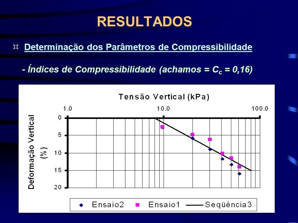 RESULTADOS Determinação dos Parâmetros de Compressibilidade - Índices de Compressibilidade (achamos = C c = 0,16)