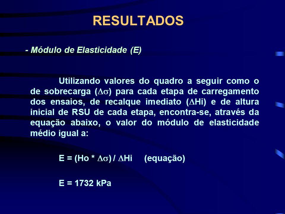 RESULTADOS - Módulo de Elasticidade (E) Utilizando valores do quadro a seguir como o de sobrecarga ( ) para cada etapa de carregamento dos ensaios, de