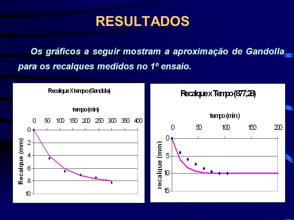 Os gráficos a seguir mostram a aproximação de Gandolla para os recalques medidos no 1º ensaio.