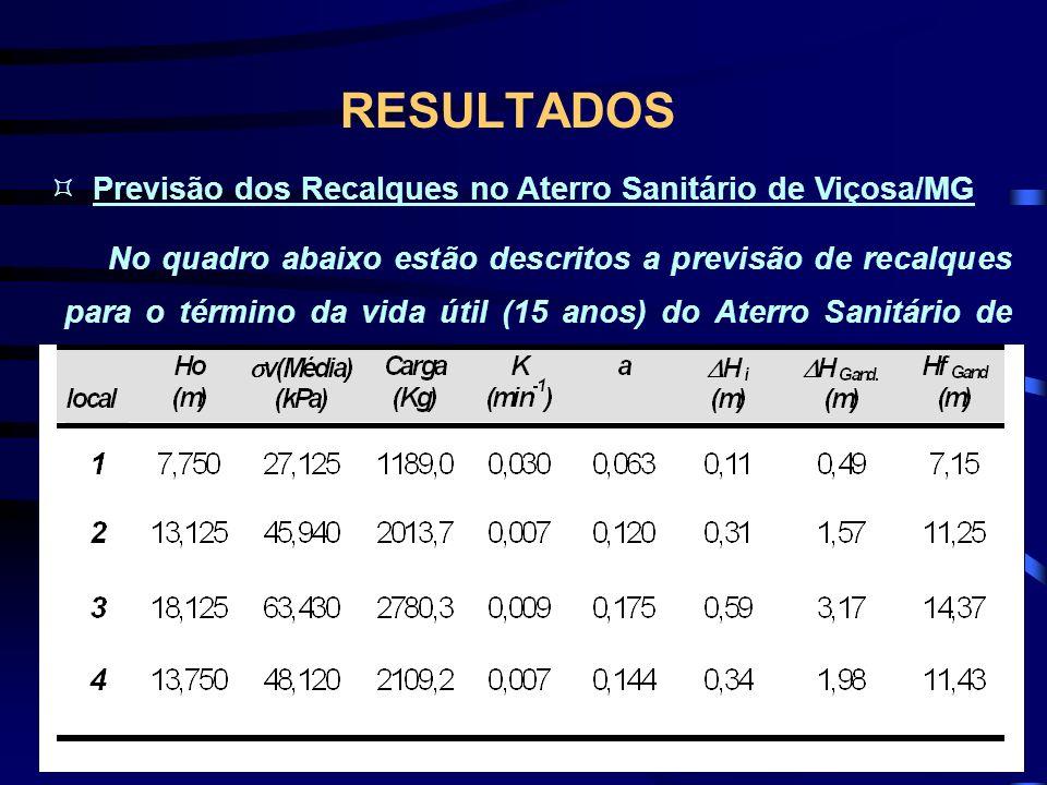 RESULTADOS Previsão dos Recalques no Aterro Sanitário de Viçosa/MG No quadro abaixo estão descritos a previsão de recalques para o término da vida úti