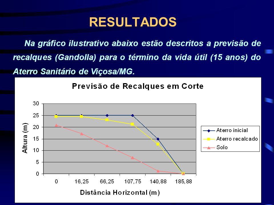 RESULTADOS Na gráfico ilustrativo abaixo estão descritos a previsão de recalques (Gandolla) para o término da vida útil (15 anos) do Aterro Sanitário