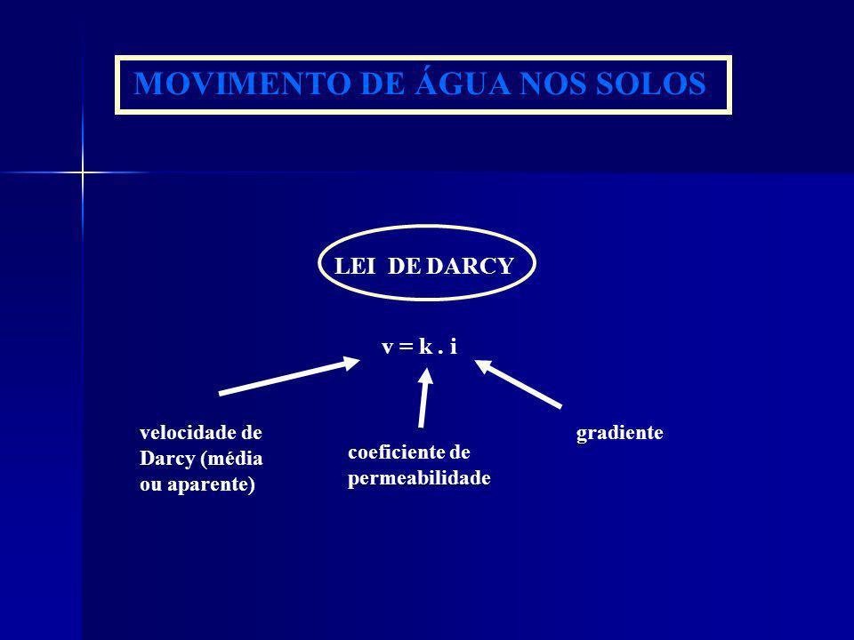 MOVIMENTO DE ÁGUA NOS SOLOS LEI DE DARCY v = k. i velocidade de Darcy (média ou aparente) coeficiente de permeabilidade gradiente