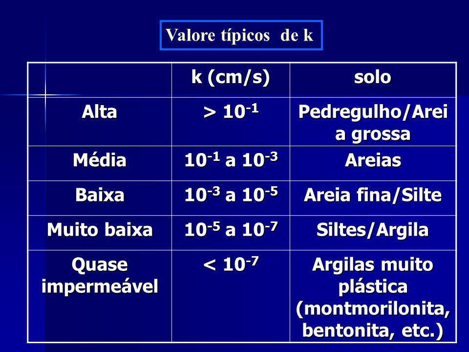 Valore típicos de k k (cm/s) solo Alta > 10 -1 Pedregulho/Arei a grossa Média 10 -1 a 10 -3 Areias Baixa 10 -3 a 10 -5 Areia fina/Silte Muito baixa 10