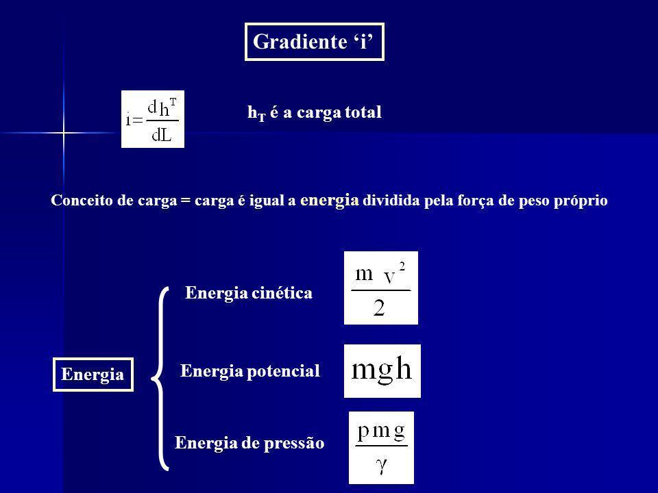 Gradiente i h T é a carga total Conceito de carga = carga é igual a energia dividida pela força de peso próprio Energia Energia cinética Energia poten
