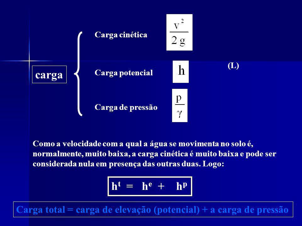 carga Carga cinética Carga potencial Carga de pressão Como a velocidade com a qual a água se movimenta no solo é, normalmente, muito baixa, a carga ci