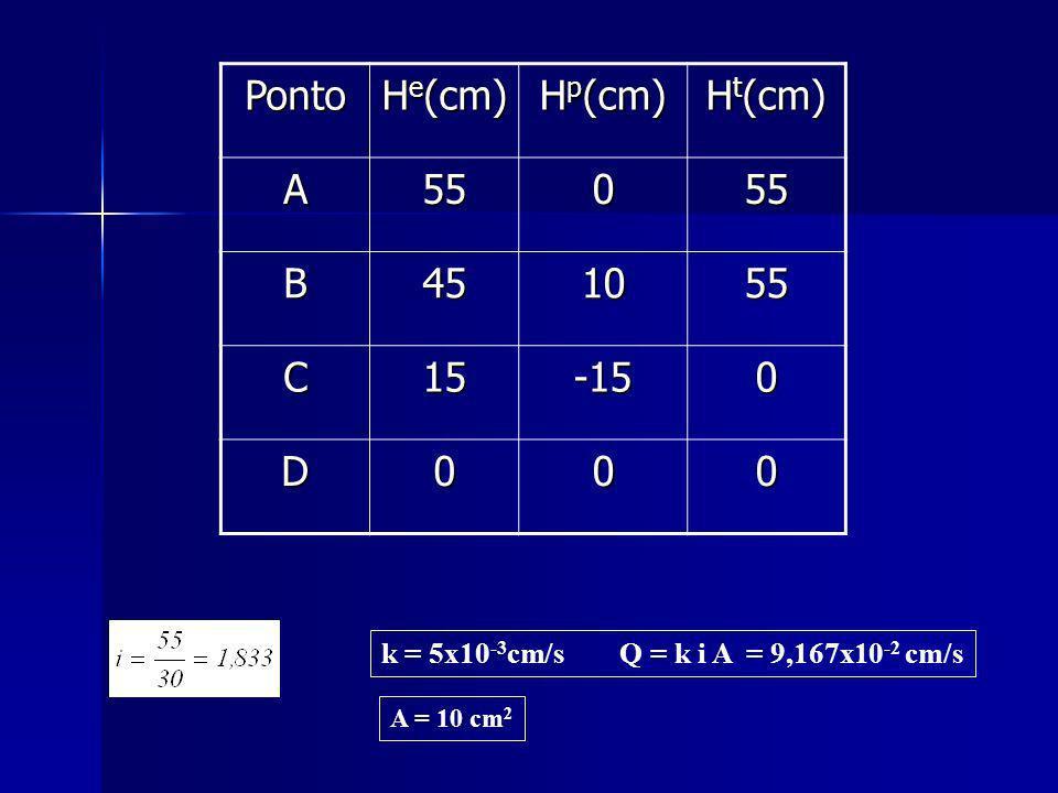 Ponto H e (cm) H p (cm) H t (cm) A55055 B451055 C15-150 D000 k = 5x10 -3 cm/s Q = k i A = 9,167x10 -2 cm/s A = 10 cm 2