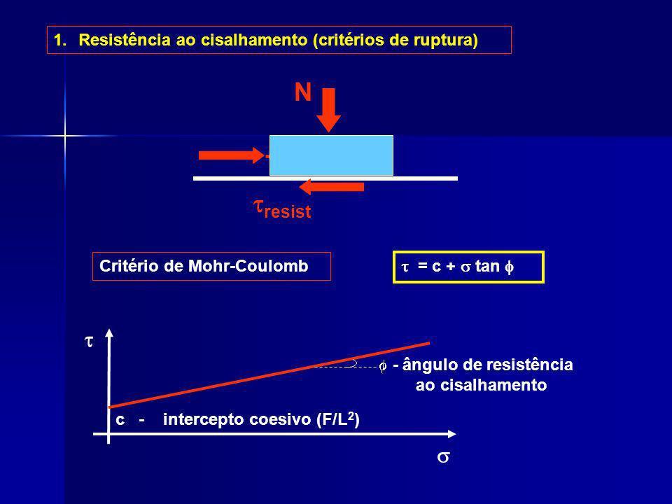 1.Resistência ao cisalhamento (critérios de ruptura) T N resist Critério de Mohr-Coulomb = c + tan c - intercepto coesivo (F/L 2 ) - ângulo de resistê