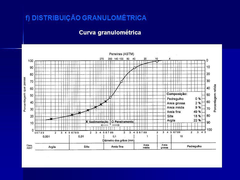 Curva granulométrica f) DISTRIBUIÇÃO GRANULOMÉTRICA
