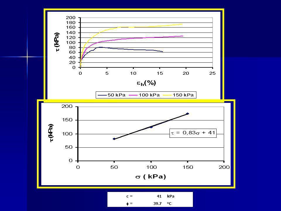 c =41kPa = 39.7 oCoC