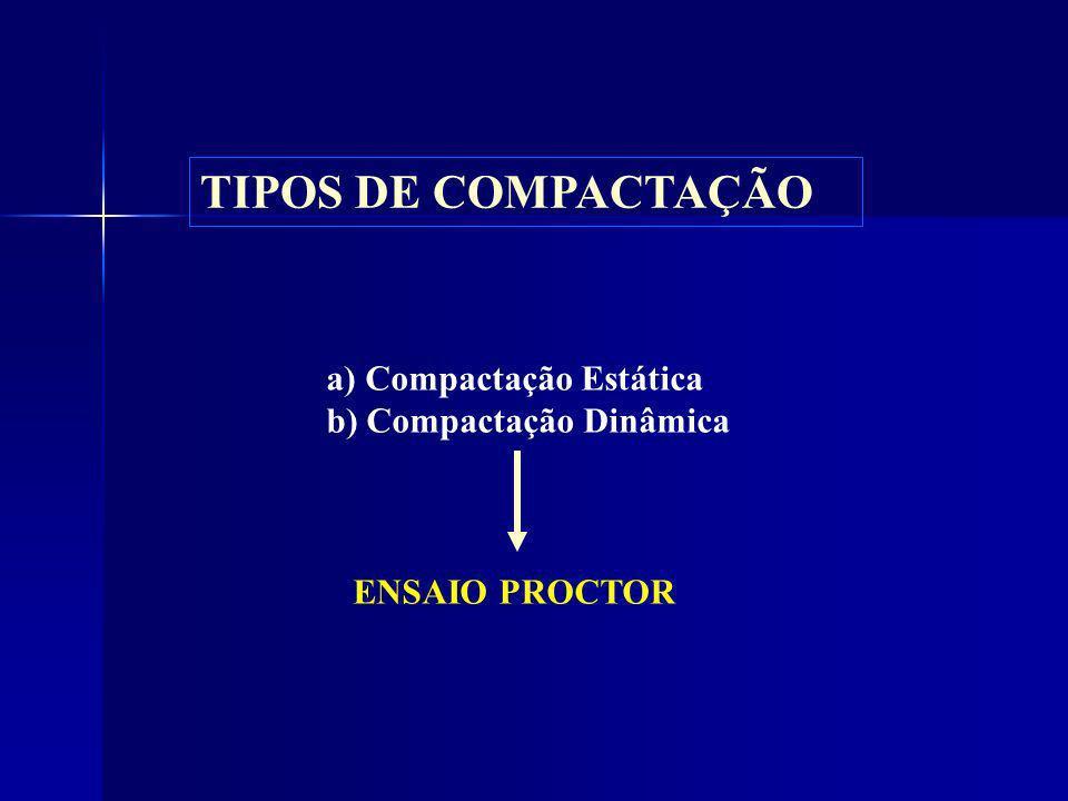a) Compactação Estática b) Compactação Dinâmica ENSAIO PROCTOR TIPOS DE COMPACTAÇÃO