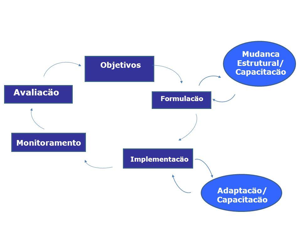 Formulacäo Objetivos Implementacäo Monitoramento Avaliacäo Mudanca Estrutural/ Capacitacäo Adaptacäo/ Capacitacäo