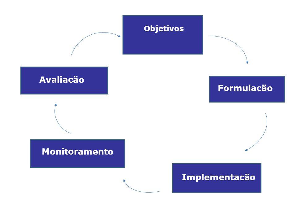 Formulacäo Objetivos Implementacäo Monitoramento Avaliacäo