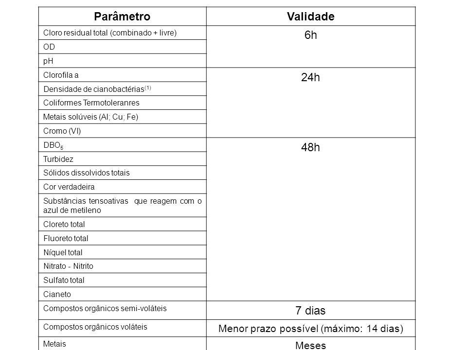 ParâmetroValidade Cloro residual total (combinado + livre) 6h OD pH Clorofila a 24h Densidade de cianobactérias (1) Coliformes Termotoleranres Metais