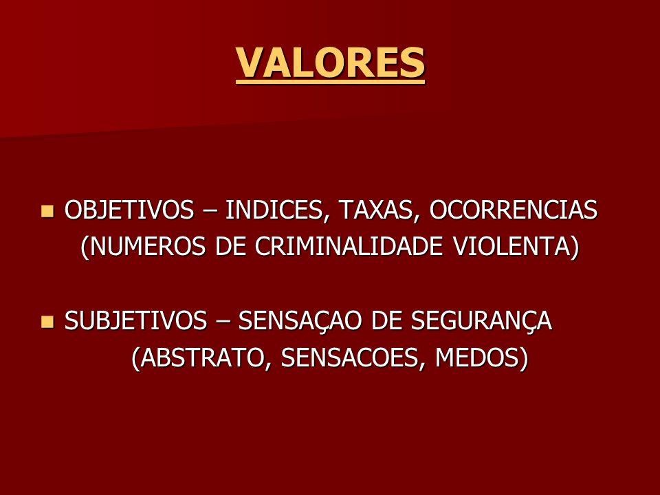 VALORES OBJETIVOS – INDICES, TAXAS, OCORRENCIAS OBJETIVOS – INDICES, TAXAS, OCORRENCIAS (NUMEROS DE CRIMINALIDADE VIOLENTA) SUBJETIVOS – SENSAÇAO DE S
