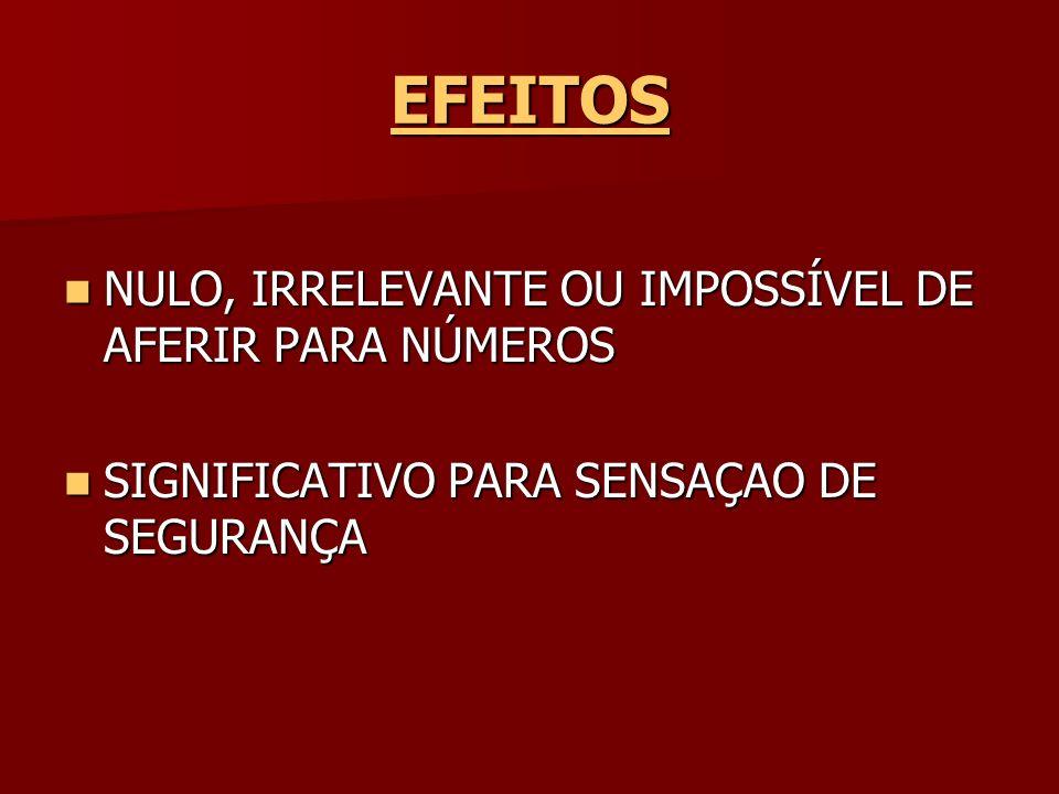 EFEITOS NULO, IRRELEVANTE OU IMPOSSÍVEL DE AFERIR PARA NÚMEROS NULO, IRRELEVANTE OU IMPOSSÍVEL DE AFERIR PARA NÚMEROS SIGNIFICATIVO PARA SENSAÇAO DE S
