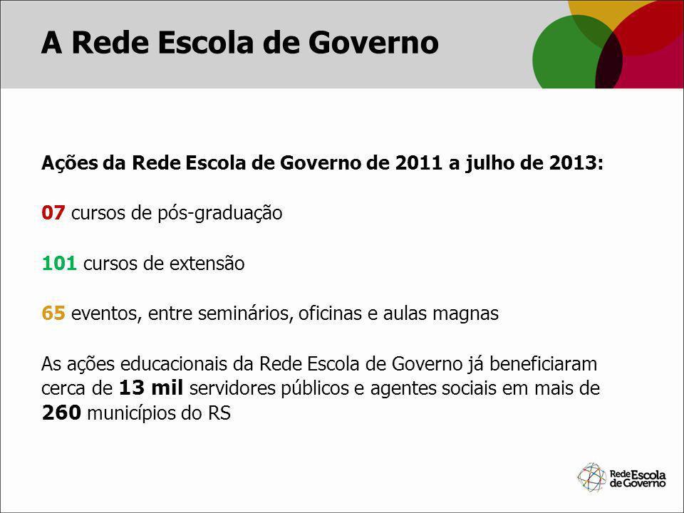 Ações da Rede Escola de Governo de 2011 a julho de 2013: 07 cursos de pós-graduação 101 cursos de extensão 65 eventos, entre seminários, oficinas e au