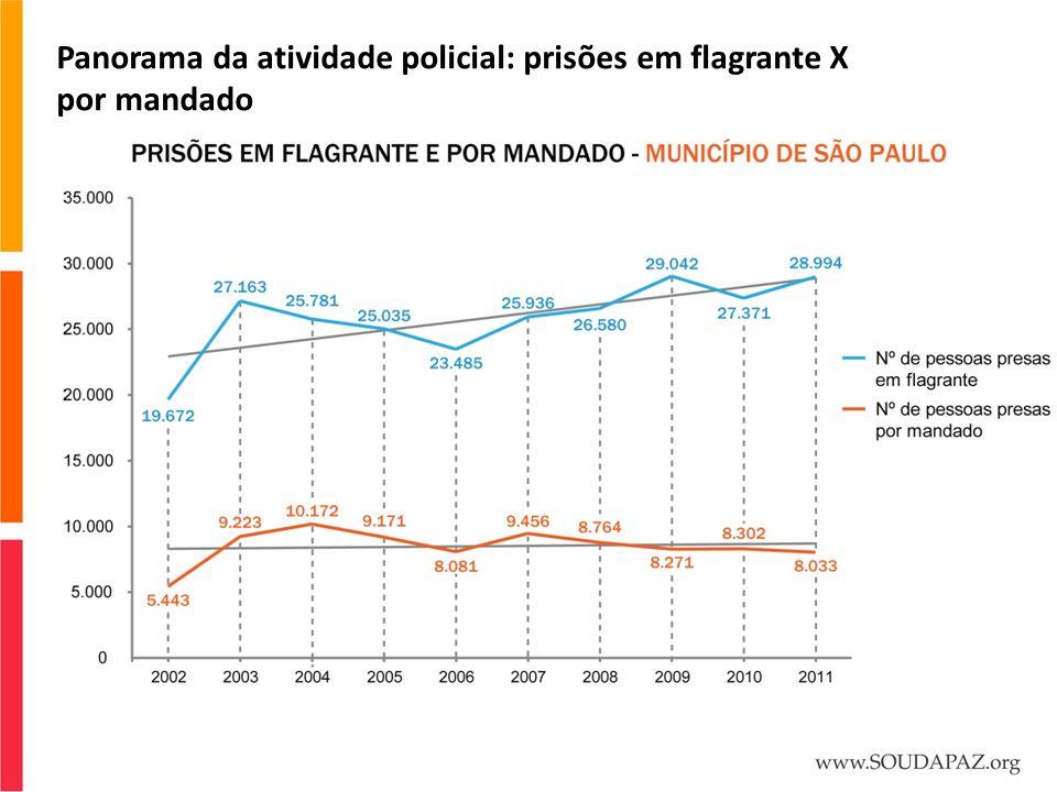 Panorama da atividade policial: prisões em flagrante X por mandado