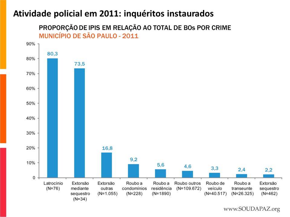 Atividade policial em 2011: inquéritos instaurados