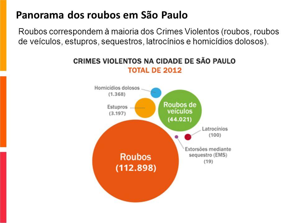 Panorama dos roubos em São Paulo Roubos correspondem à maioria dos Crimes Violentos (roubos, roubos de veículos, estupros, sequestros, latrocínios e h