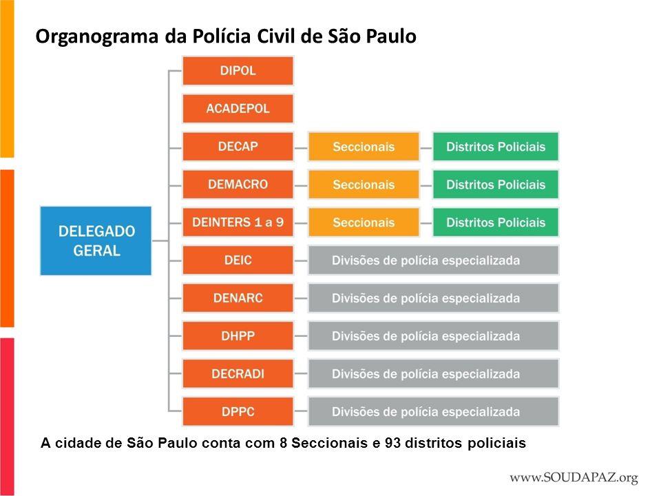 Organograma da Polícia Civil de São Paulo A cidade de São Paulo conta com 8 Seccionais e 93 distritos policiais
