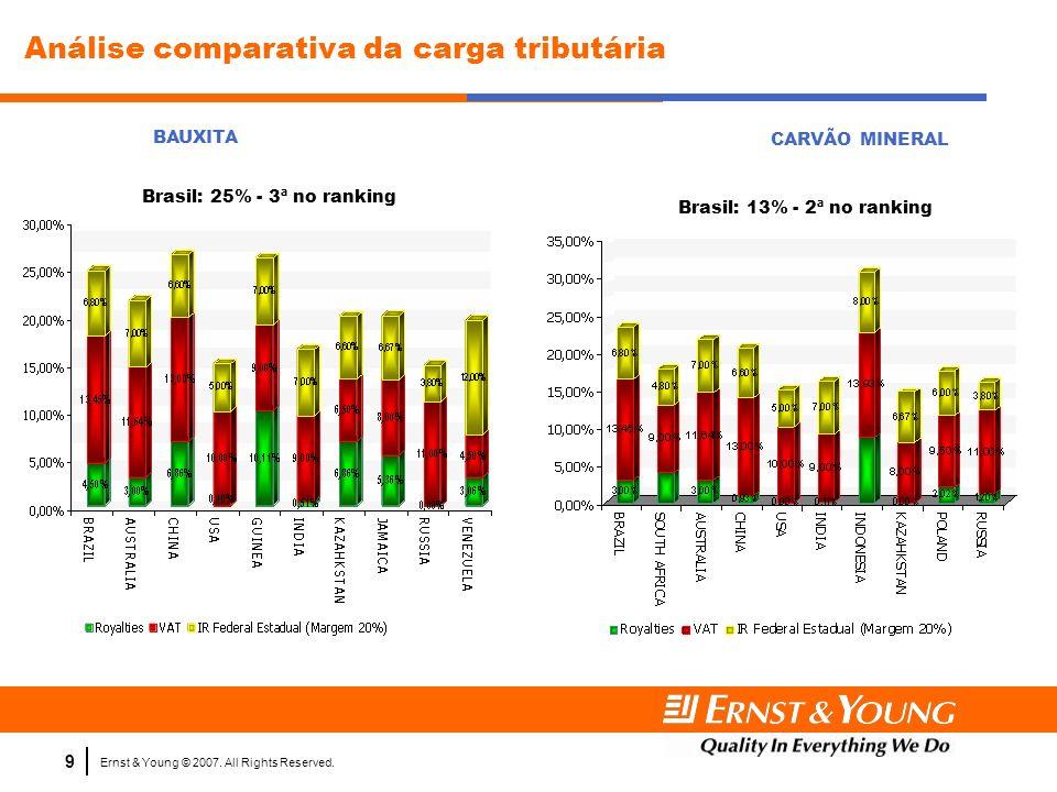 Ernst & Young © 2007. All Rights Reserved. 9 Análise comparativa da carga tributária BAUXITA CARVÃO MINERAL Brasil: 25% - 3ª no ranking Brasil: 13% -