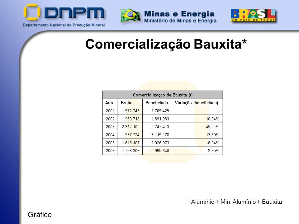 Comercialização Bauxita* * Alumínio + Min. Alumínio + Bauxita Gráfico Comercialização de Bauxita (t) AnoBrutaBeneficiadaVariação (beneficiada) 20011.5