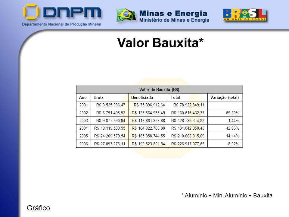 Valor Bauxita* * Alumínio + Min. Alumínio + Bauxita Gráfico Valor de Bauxita (R$) AnoBrutaBeneficiadaTotalVariação (total) 2001R$ 3.525.936,47R$ 75.39