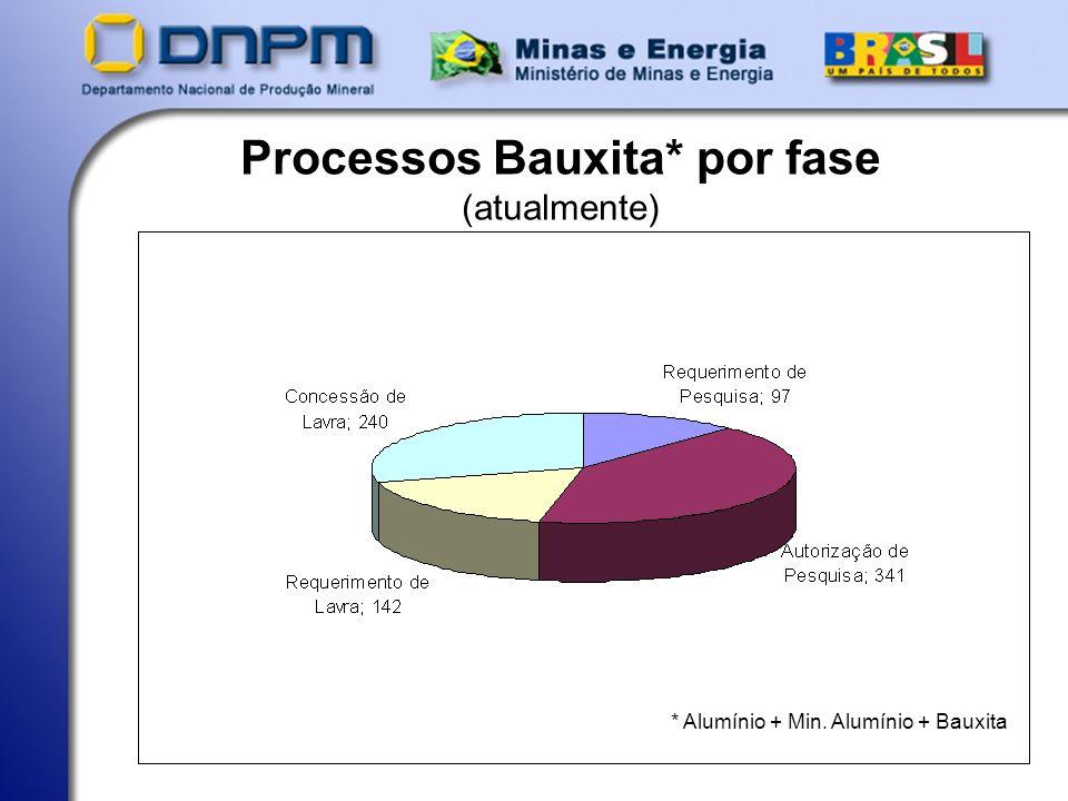 Processos Bauxita* por fase (atualmente) * Alumínio + Min. Alumínio + Bauxita