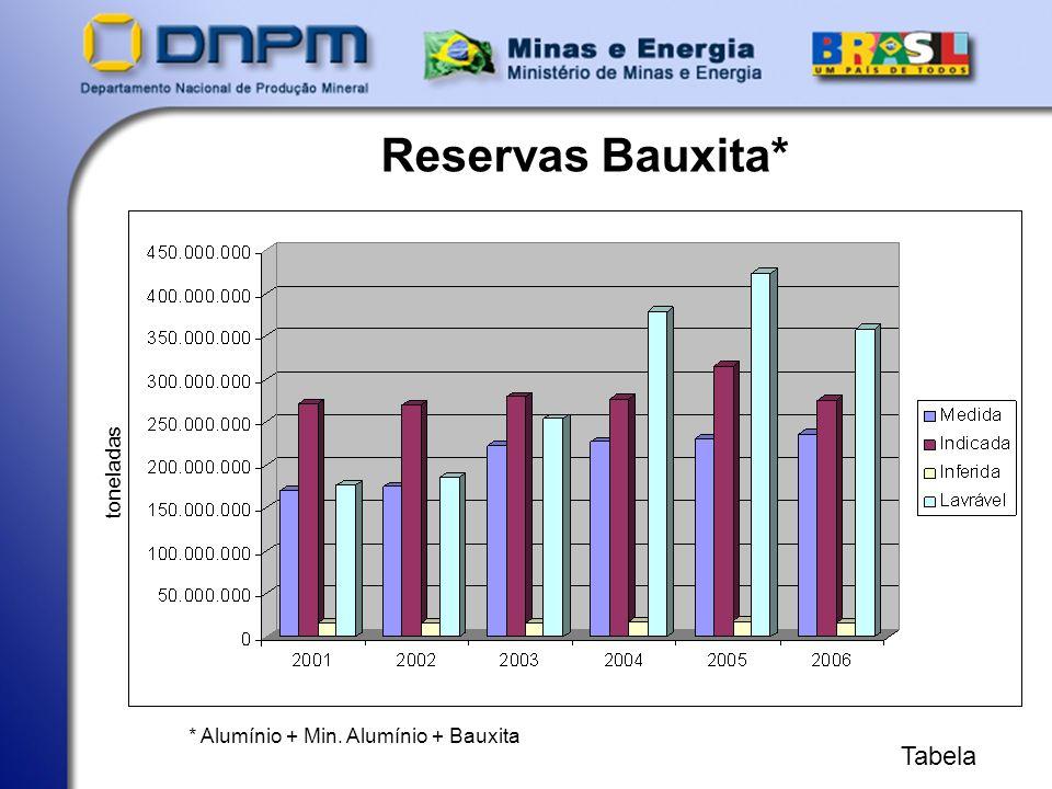 Produção Bauxita* * Alumínio + Min. Alumínio + Bauxita Tabela