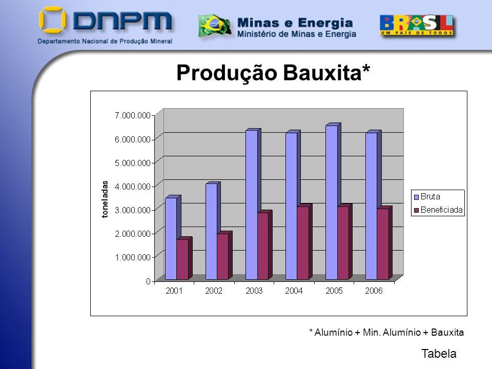Comercialização Bauxita* * Alumínio + Min. Alumínio + Bauxita Tabela