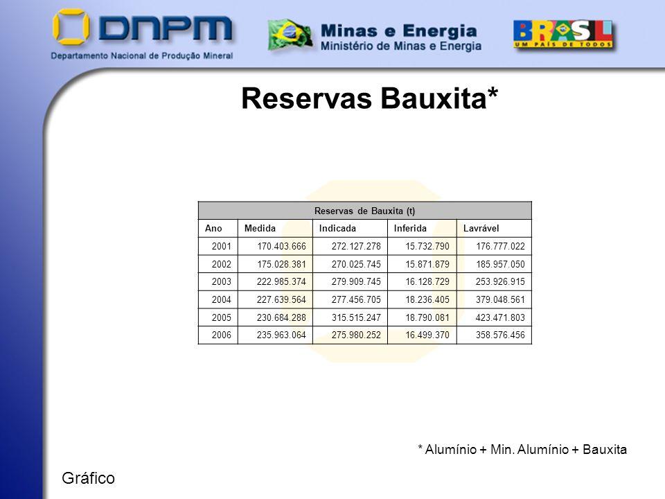 Reservas Bauxita* * Alumínio + Min. Alumínio + Bauxita Gráfico Reservas de Bauxita (t) AnoMedidaIndicadaInferidaLavrável 2001170.403.666272.127.27815.
