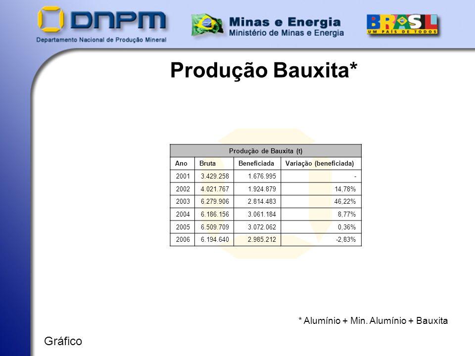 Produção Bauxita* * Alumínio + Min. Alumínio + Bauxita Gráfico Produção de Bauxita (t) AnoBrutaBeneficiadaVariação (beneficiada) 20013.429.2581.676.99