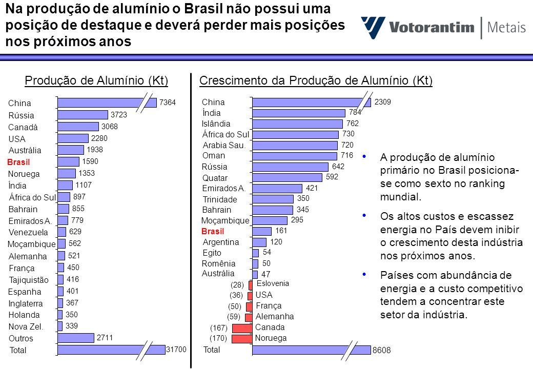 Na produção de alumínio o Brasil não possui uma posição de destaque e deverá perder mais posições nos próximos anos 8608 (170) (167) (59) (50) (36) (2