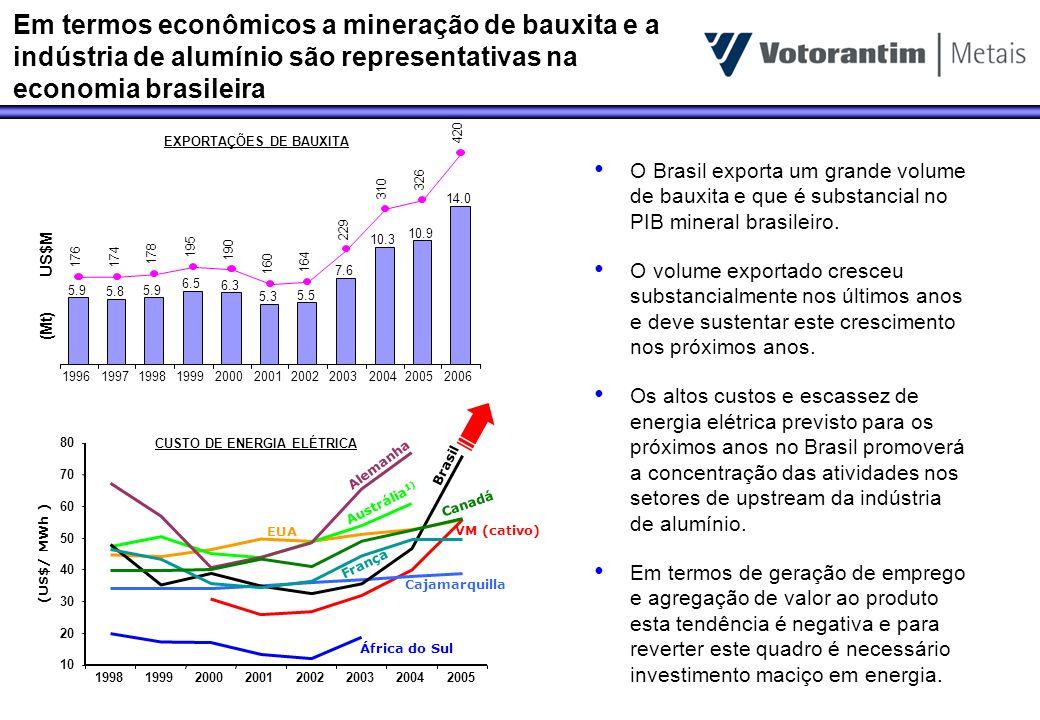 Em termos econômicos a mineração de bauxita e a indústria de alumínio são representativas na economia brasileira 5.9 5.8 5.9 6.5 6.3 5.3 5.5 7.6 10.3