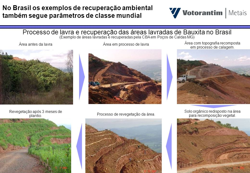 No Brasil os exemplos de recuperação ambiental também segue parâmetros de classe mundial Processo de lavra e recuperação das áreas lavradas de Bauxita