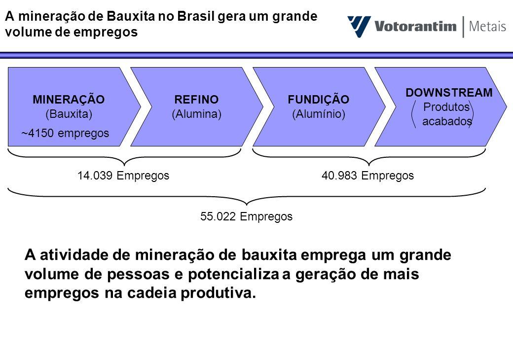 A mineração de Bauxita no Brasil gera um grande volume de empregos MINERAÇÃO (Bauxita) REFINO (Alumina) FUNDIÇÃO (Alumínio) DOWNSTREAM Produtos acabad