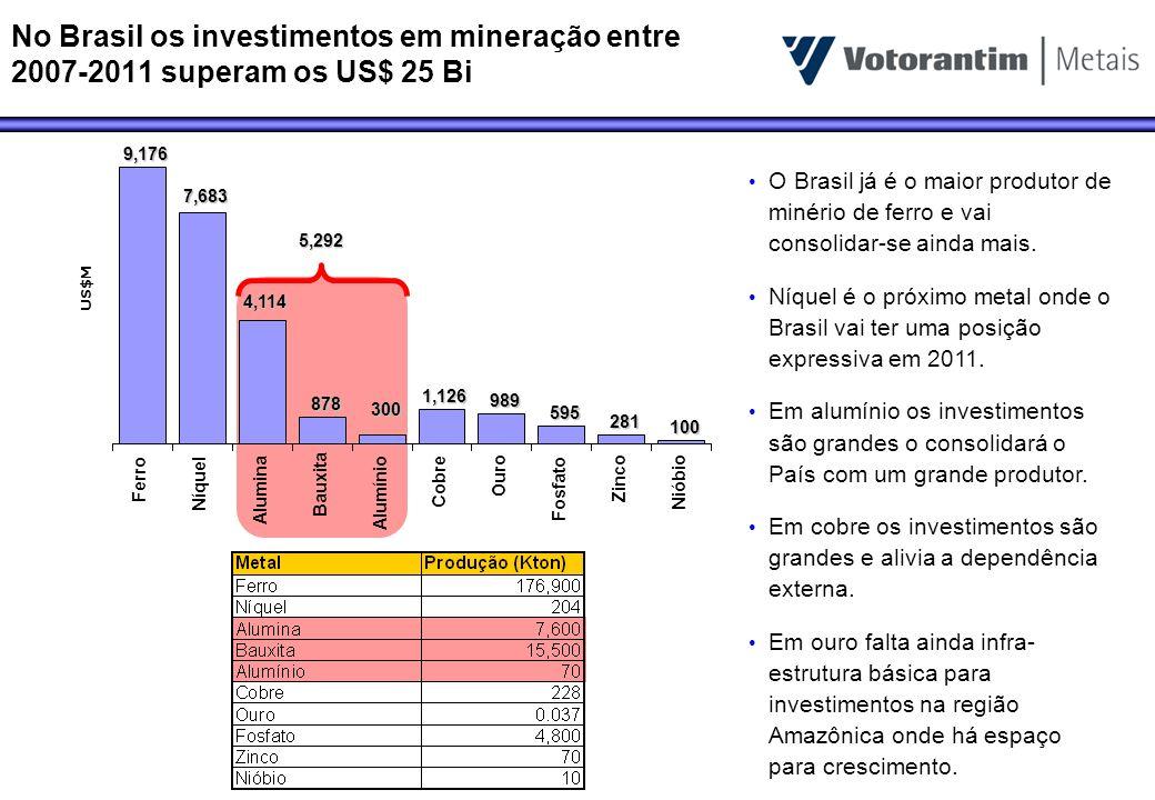 No Brasil os investimentos em mineração entre 2007-2011 superam os US$ 25 Bi9,176 7,683 4,114 878 300 1,126 989 595 281 100 Ferro Níquel Alumina Bauxi