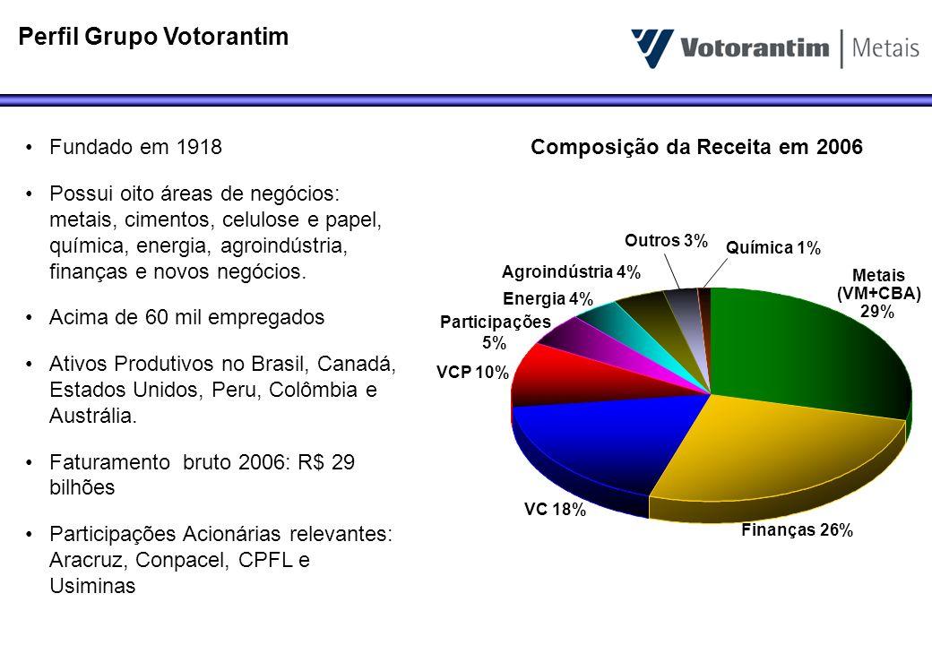 Perfil Grupo Votorantim Fundado em 1918 Possui oito áreas de negócios: metais, cimentos, celulose e papel, química, energia, agroindústria, finanças e