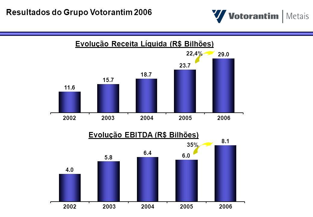 Resultados do Grupo Votorantim 2006 Evolução Receita Líquida (R$ Bilhões) Evolução EBITDA (R$ Bilhões) 11.6 15.7 18.7 23.7 29.0 20022003200420052006 4