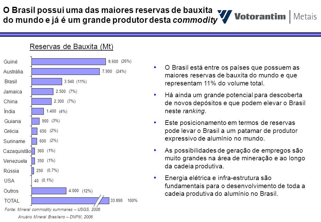 A Produção de bauxita no Brasil é bastante expressiva em termos mundiais 0,18 0,20 0,37 0,49 0,50 0,61 0,74 1,48 1,50 2,00 4,80 4,90 6,00 7,20 13,00 14,90 15,20 20,00 22,82 32,97 França USA Turquia Bósnia & Herz.