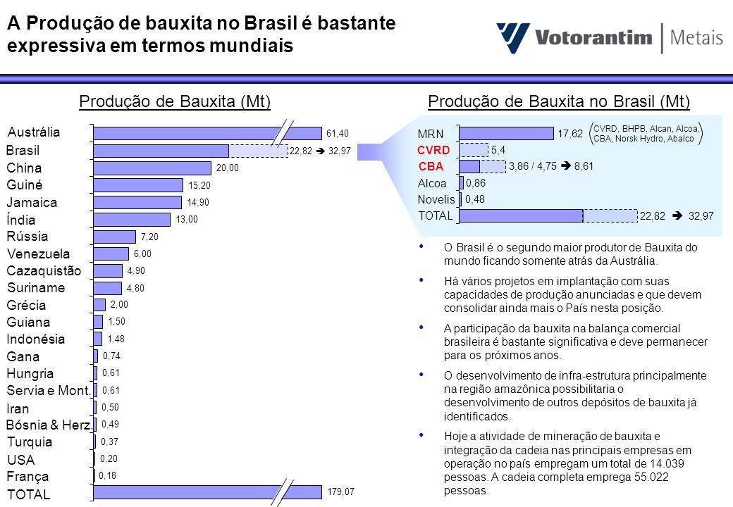 A Produção de bauxita no Brasil é bastante expressiva em termos mundiais 0,18 0,20 0,37 0,49 0,50 0,61 0,74 1,48 1,50 2,00 4,80 4,90 6,00 7,20 13,00 1
