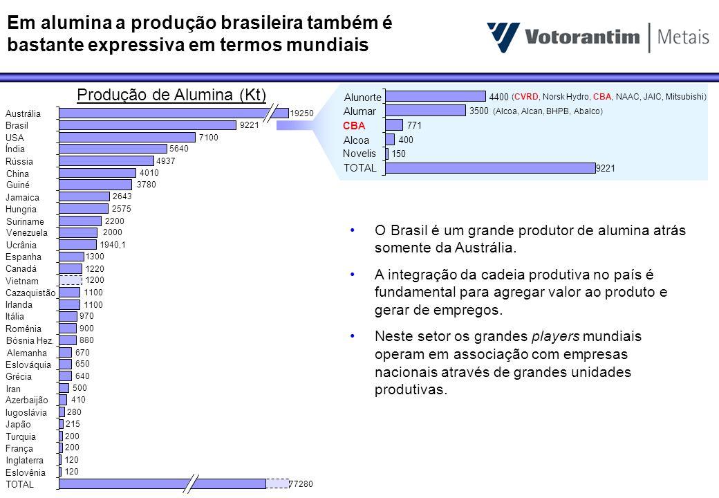 Em termos de crescimento da produção de alumina o Brasil também se posiciona como um dos primeiros do ranking mundial 8000 (25) 31 69 100 125 235 240 300 1558 1600 1665 2150 3295 4565 5624 8000 Total Espanha Suriname USA Romênia Venezuela Ucrânia Irlanda Grécia Jamaica Arábia s.