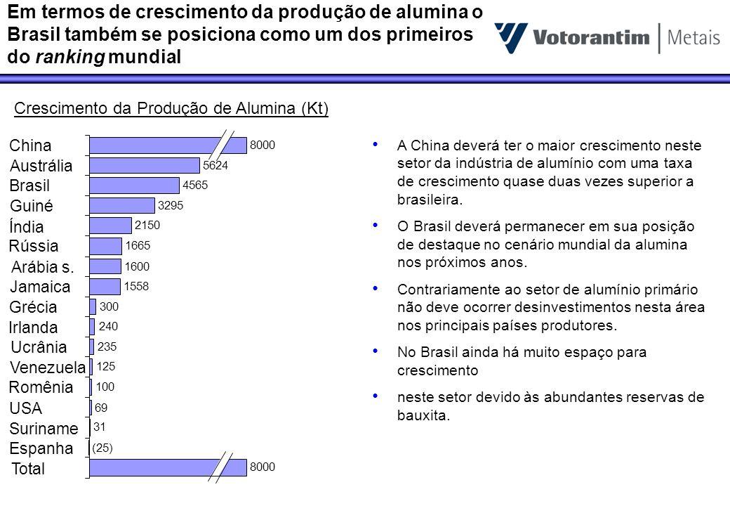 Na produção de alumínio o Brasil não possui uma posição de destaque e deverá perder mais posições nos próximos anos 8608 (170) (167) (59) (50) (36) (28) 47 50 54 120 161 295 345 350 421 592 642 716 720 730 762 784 2309 Total Noruega Canada Alemanha França USA Eslovenia Austrália Romênia Egito Argentina Brasil Moçambique Bahrain Trinidade Emirados A.