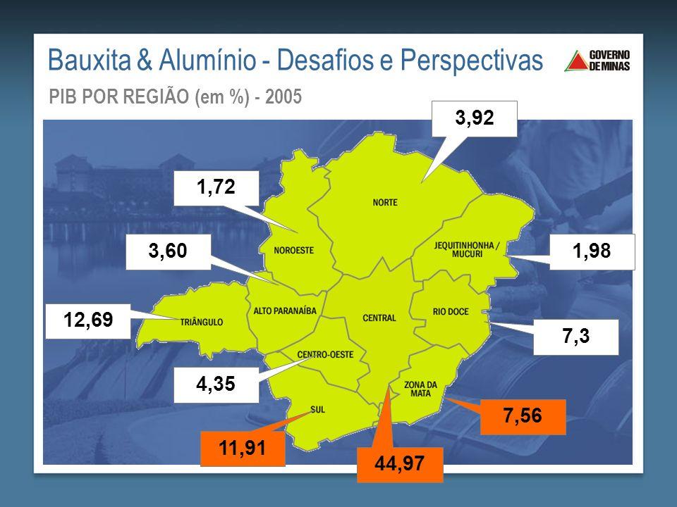 PROGRAMA MINAS PCH Potencial 3.591 MW em 335 PCHs 5 PCHs – 61 MW 1 PCH – 22,5 MW 106 PCHs – 1343 MW 53 PCHs – 465 MW 12 PCHs – 39 MW 44 PCHs – 400 MW 33 PCHs – 301 MW 81 PCHs – 960 MW Bauxita & Alumínio - Desafios e Perspectivas